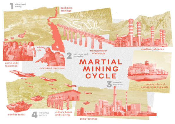 Martial Mining Cycle, showing stages of militarised mining